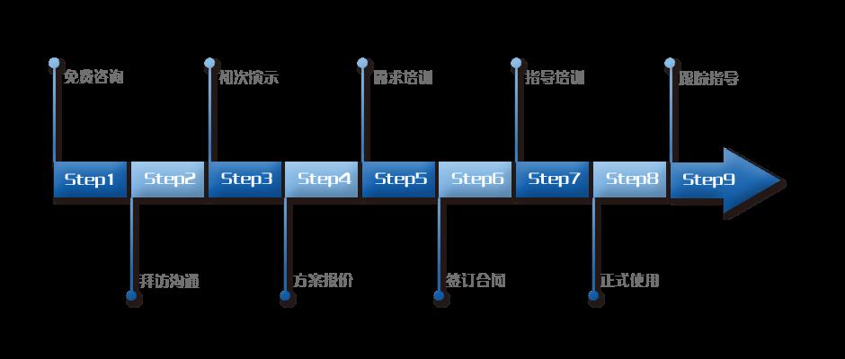 帆软公司服务体系