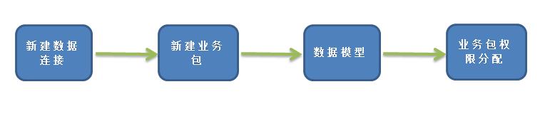 商业智能分析过程