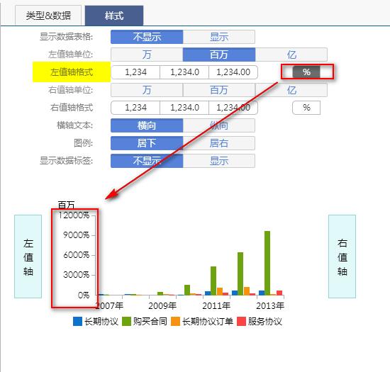 商业智能平台左值轴格式